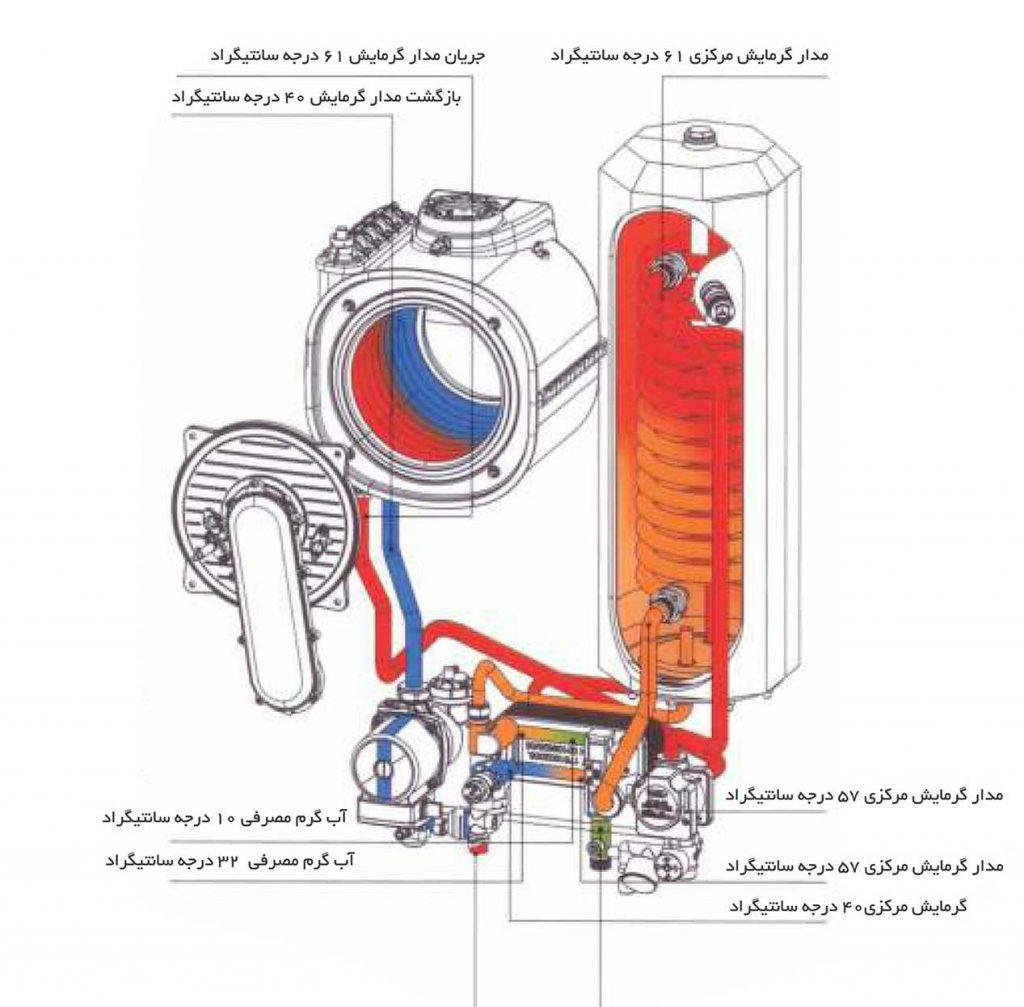 سیستم duoPass