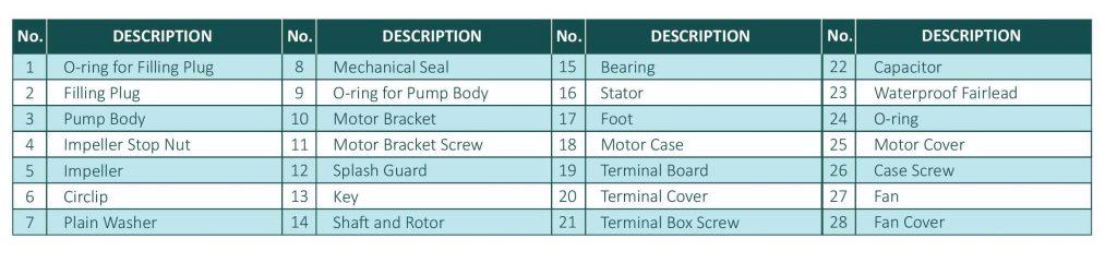 لیست اجزای داخلی پمپ calmo