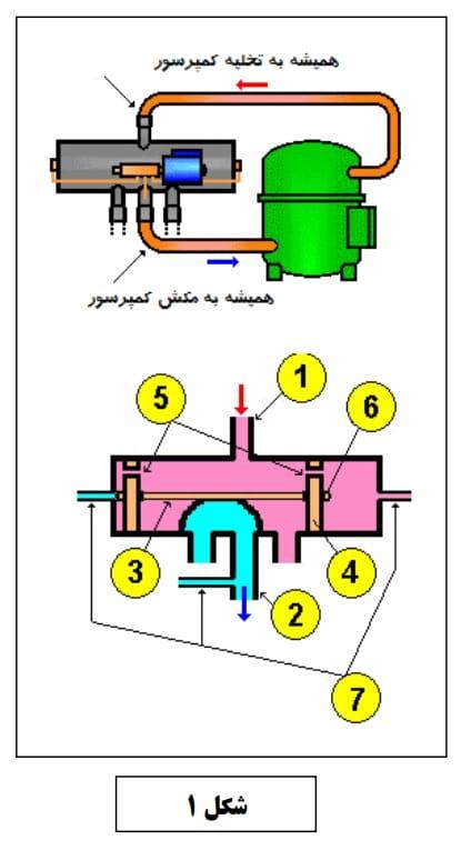 شیر چهار طرفه در سیستم تبرید